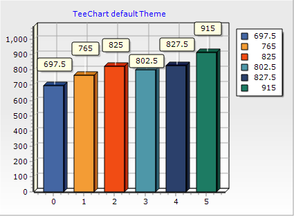 Default TeeChart Theme
