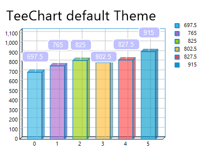 TeeChart_with_custom_Theme