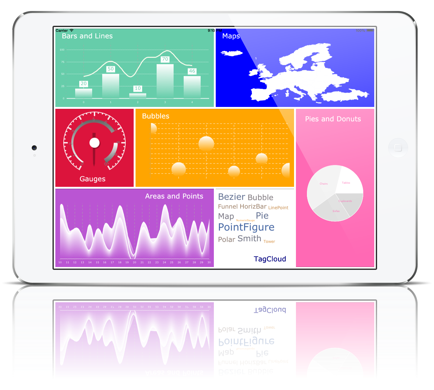 DashBoards and Data Visualization using Xamarin Forms and TeeChart