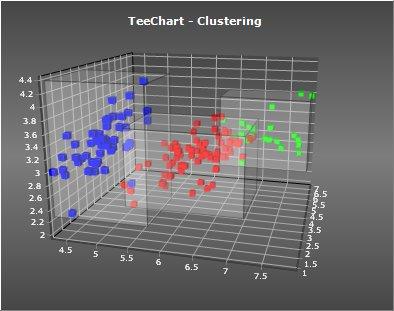 teechart_clustering
