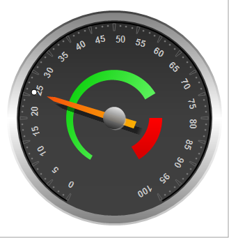 Creating Gauge Visualizations with TeeChart Pro VCL / FMX in your
